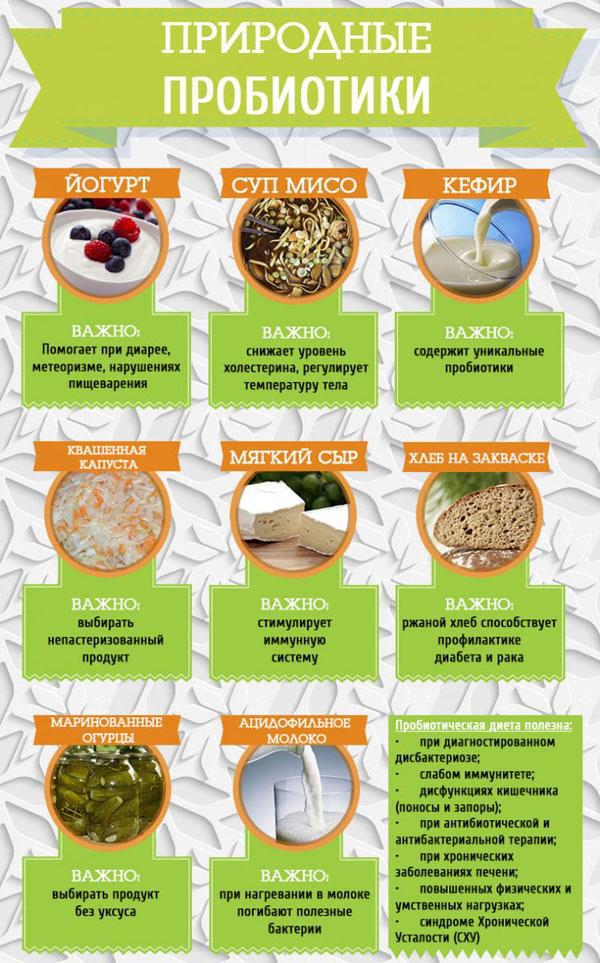 Натуральные и препаративные источники пробиотиков